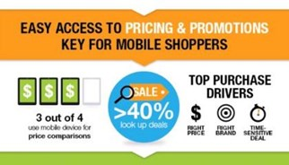 three out of four consumers using their mobile devices for price comparison