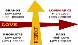How to determine Lovemarks